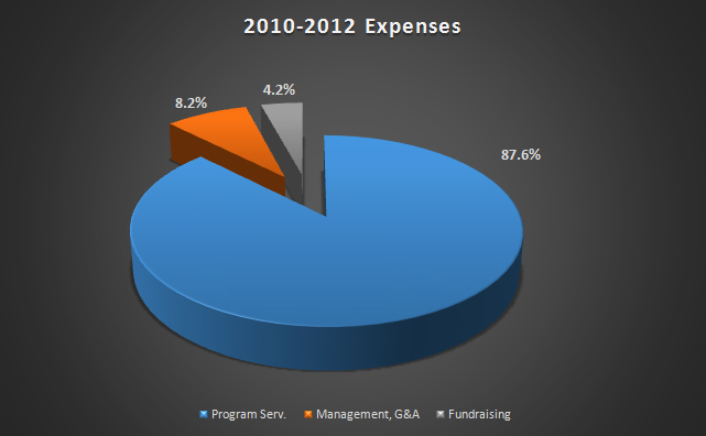 2010-12 Expenses
