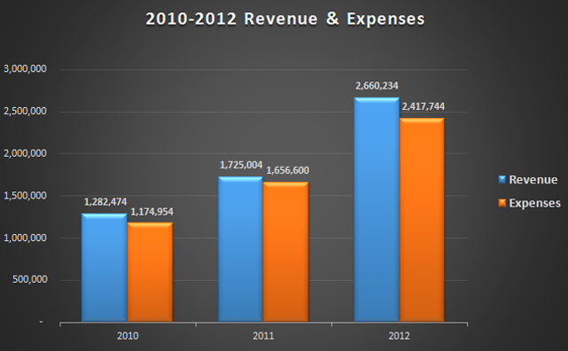 2010-12 Revenue and Expenses