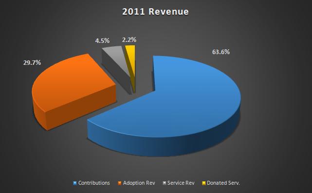 2011 Revenue